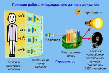 Как работает инфракрасный датчик движения?
