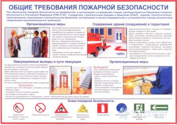 Требования пожарной безопасности к музеям