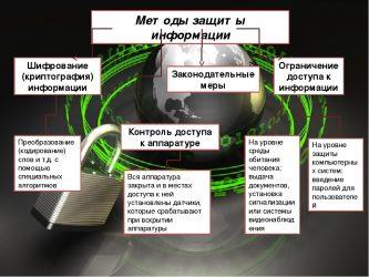 Что является выходами системы защиты информации?