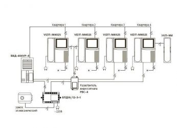 Как работает домофон в многоквартирном доме?