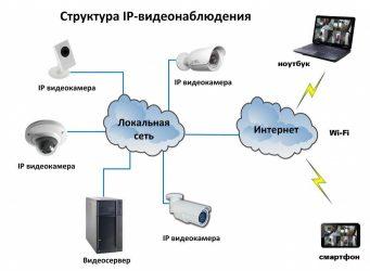 Организация видеонаблюдения на предприятии