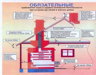 Требования пожарной безопасности к индивидуальным жилым домам