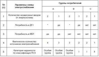 Вторая категория электроснабжения требования