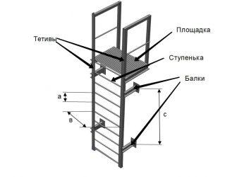 Требования к наружным пожарным лестницам на зданиях