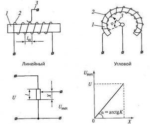 Принцип работы потенциометрического датчика