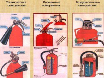 Чем отличается порошковый огнетушитель от углекислотного?