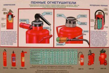 Пенный огнетушитель назначение и правила пользования