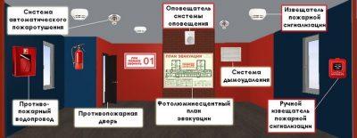Требования к обслуживанию пожарной сигнализации