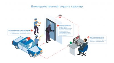 Сигнализация на квартиру вневедомственная охрана