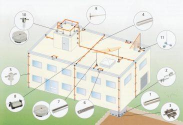 Молния защита зданий и сооружений