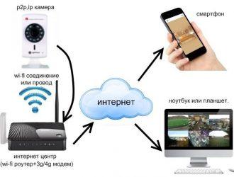 Удаленное видеонаблюдение через мобильный интернет своими руками