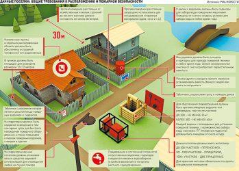 Пожарный проезд требования норм в сельской местности