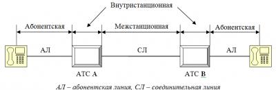 Системы сигнализации в телефонных сетях