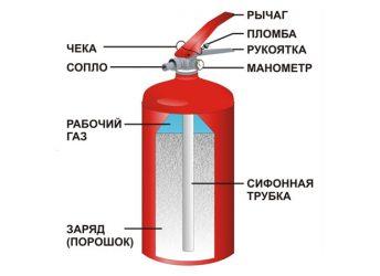 Элементы устройства огнетушителей