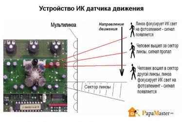 Датчик движения в видеорегистраторе принцип работы