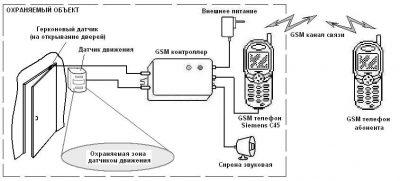 Сигнализация из мобильного телефона своими руками