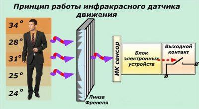 На что реагирует инфракрасный датчик движения?