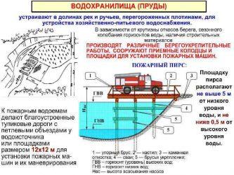 Требования к пожарным водоемам на предприятии