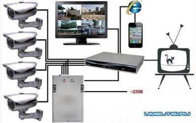 Видеонаблюдение для квартиры через интернет своими руками
