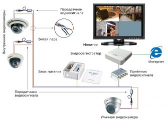 Требования к видеонаблюдению в образовательных учреждениях