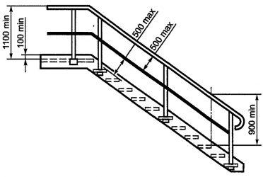 Требования к ограждениям лестницам и площадкам
