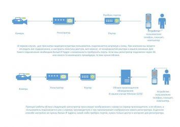 Проброс портов для камеры видеонаблюдения