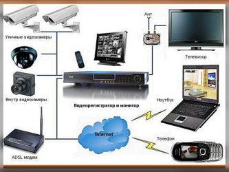 Что такое система видеонаблюдения определение?