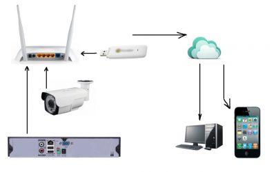 Видеонаблюдение без регистратора через интернет