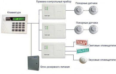 Правила устройства пожарной сигнализации
