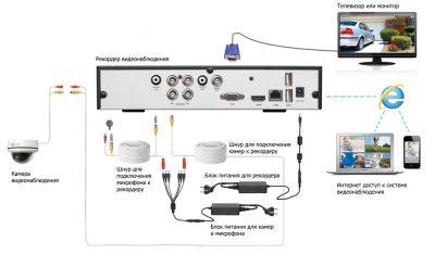 Простая система видеонаблюдения своими руками