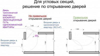 Правила установки дверей по требованиям пожарной безопасности