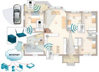 Расположение камер видеонаблюдения в частном доме