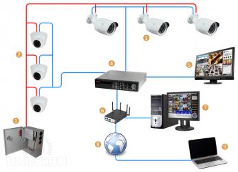 Система видеонаблюдения для квартиры своими руками