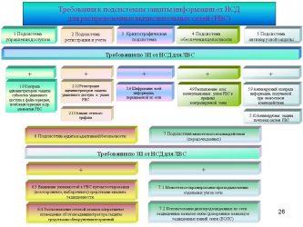 Реализация требований руководства по организации защиты информации