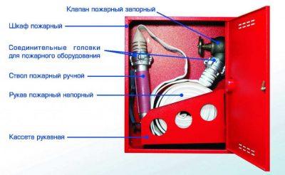 Чем комплектуется внутренний противопожарный водопровод?