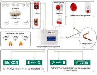 Правила установки датчиков пожарной сигнализации